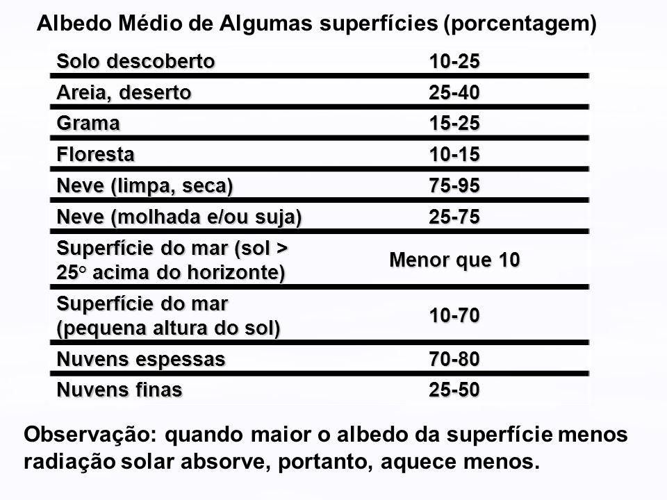 Albedo Médio de Algumas superfícies (porcentagem)
