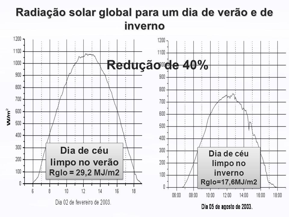 Radiação solar global para um dia de verão e de inverno