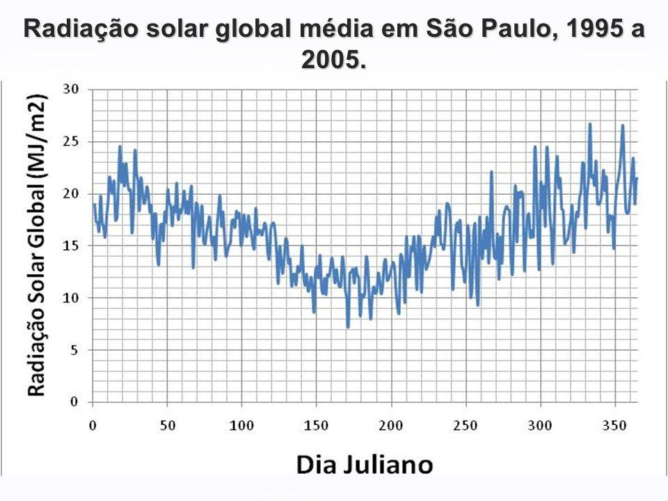 Radiação solar global média em São Paulo, 1995 a 2005.