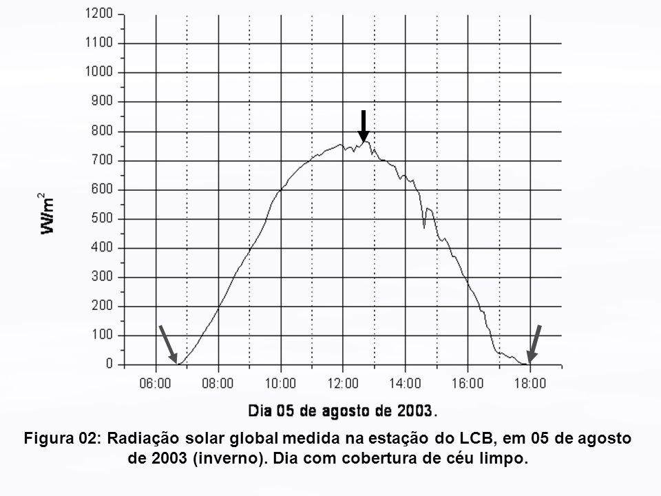 Figura 02: Radiação solar global medida na estação do LCB, em 05 de agosto de 2003 (inverno).
