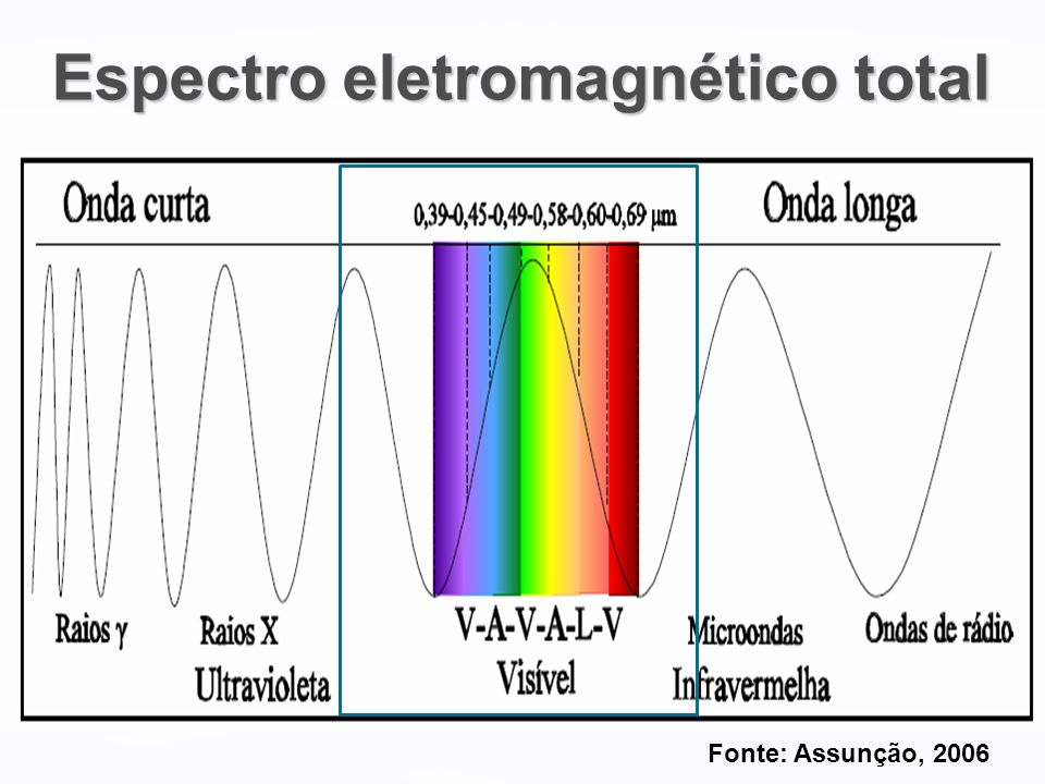 Espectro eletromagnético total
