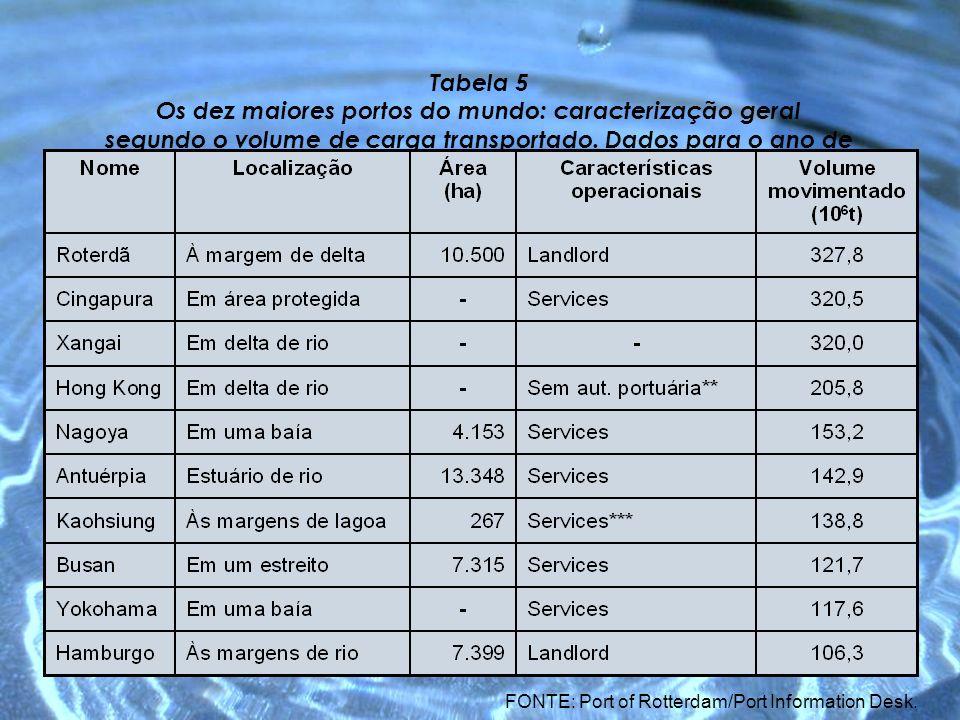 Tabela 5 Os dez maiores portos do mundo: caracterização geral segundo o volume de carga transportado. Dados para o ano de 2003.