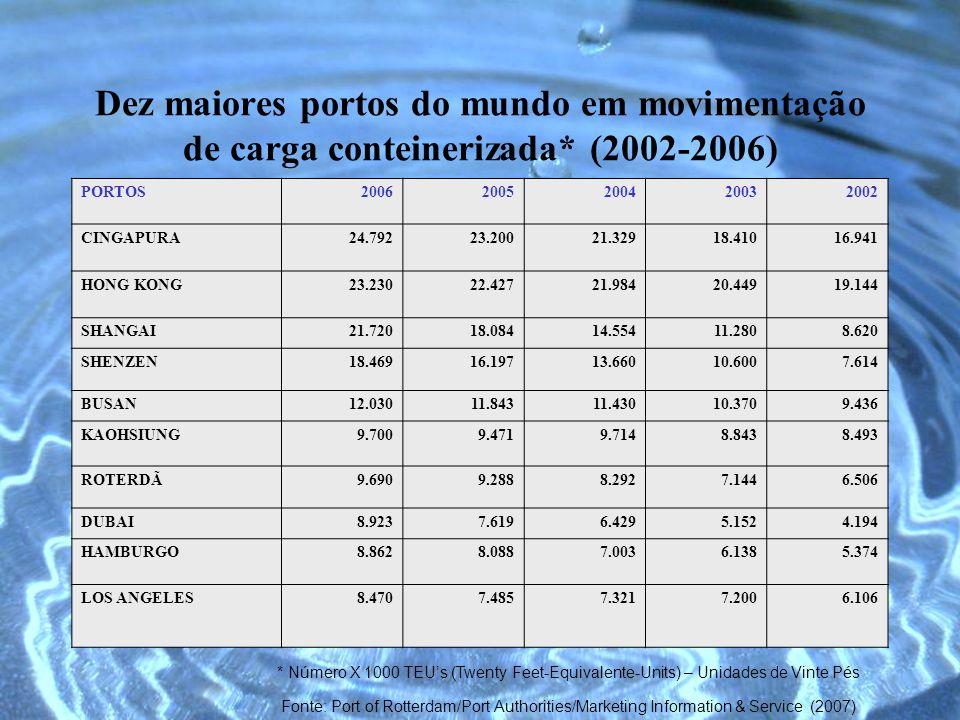 Dez maiores portos do mundo em movimentação de carga conteinerizada