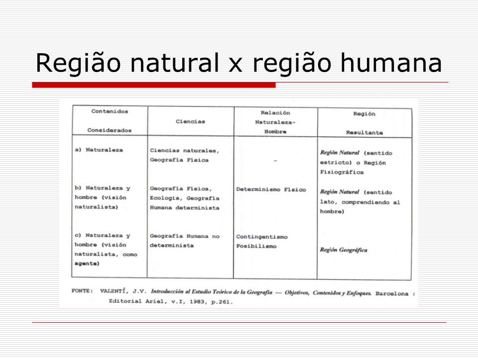Região natural x região humana