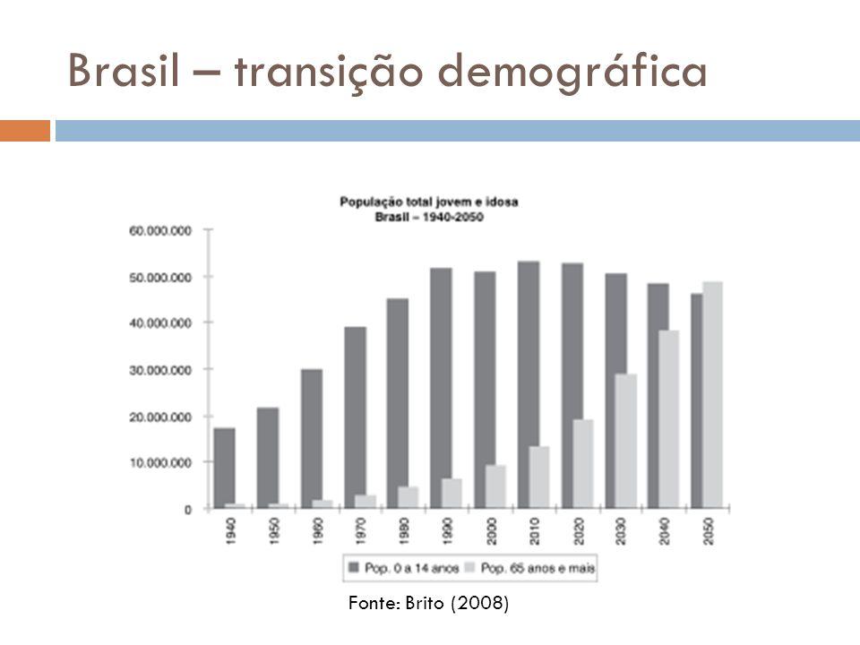 Brasil – transição demográfica