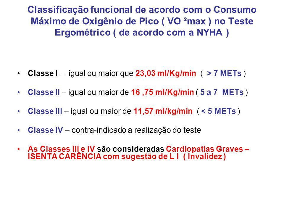 Classificação funcional de acordo com o Consumo Máximo de Oxigênio de Pico ( VO ²max ) no Teste Ergométrico ( de acordo com a NYHA )