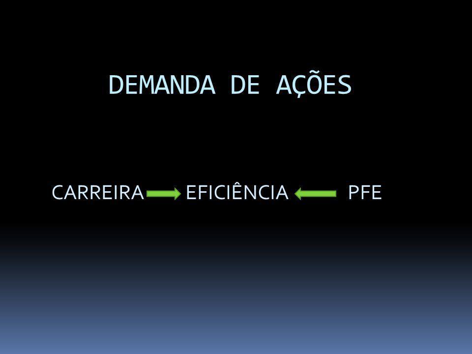 DEMANDA DE AÇÕES CARREIRA EFICIÊNCIA PFE