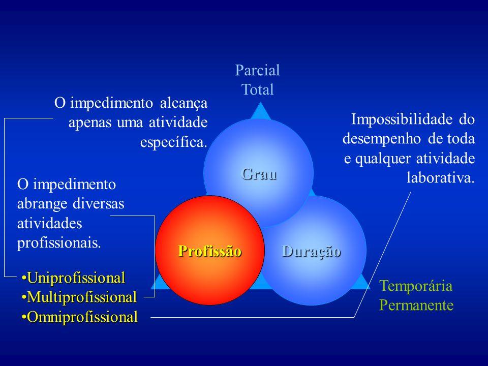 Parcial Total. O impedimento alcança apenas uma atividade específica. Impossibilidade do. desempenho de toda.