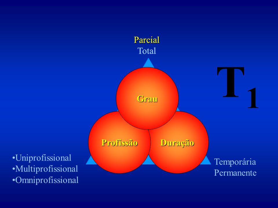 T1 Parcial Total Parcial Total Grau Profissão Duração Uniprofissional