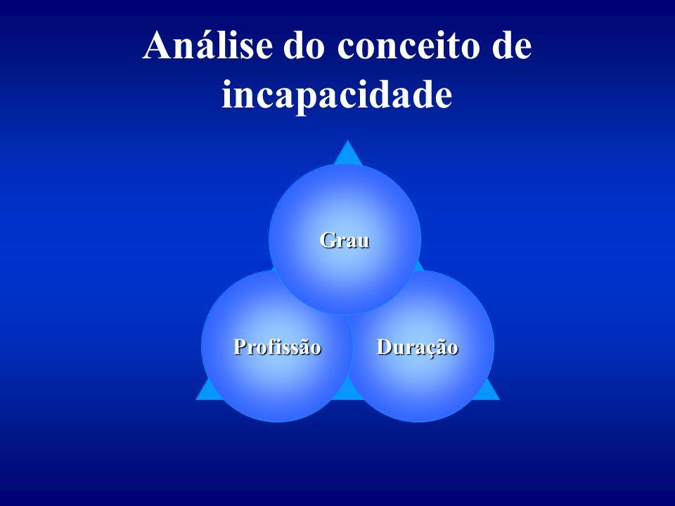 Análise do conceito de incapacidade