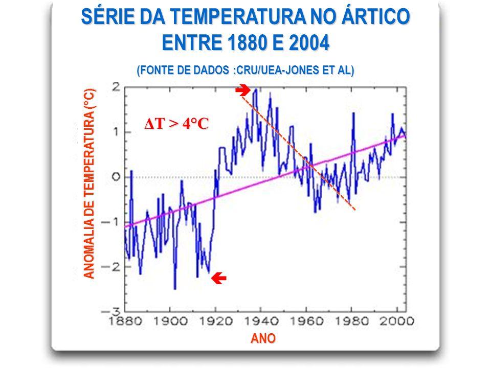 SÉRIE DA TEMPERATURA NO ÁRTICO ENTRE 1880 E 2004