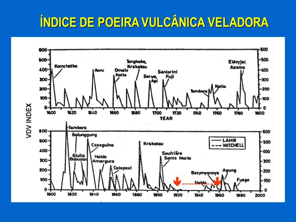 ÍNDICE DE POEIRA VULCÂNICA VELADORA