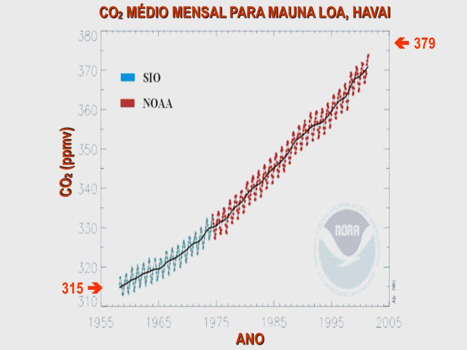 CO2 MÉDIO MENSAL PARA MAUNA LOA, HAVAI