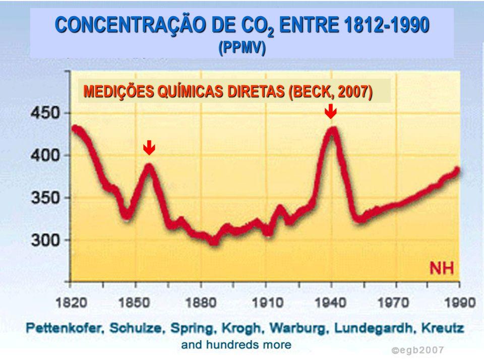 CONCENTRAÇÃO DE CO2 ENTRE 1812-1990 (PPMV)