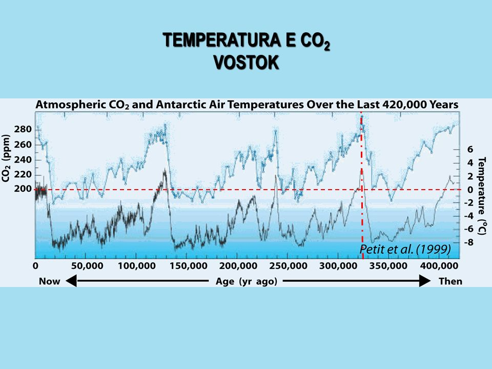 TEMPERATURA E CO2 VOSTOK