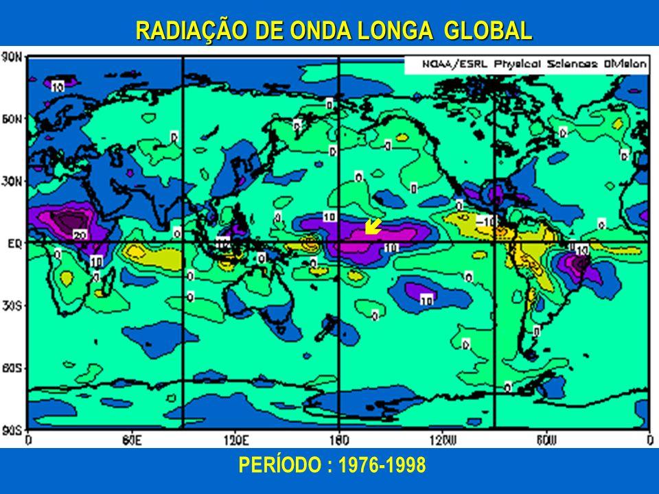 RADIAÇÃO DE ONDA LONGA GLOBAL