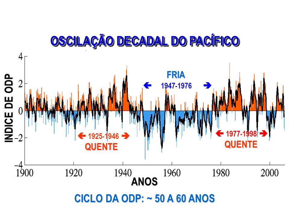 OSCILAÇÃO DECADAL DO PACÍFICO