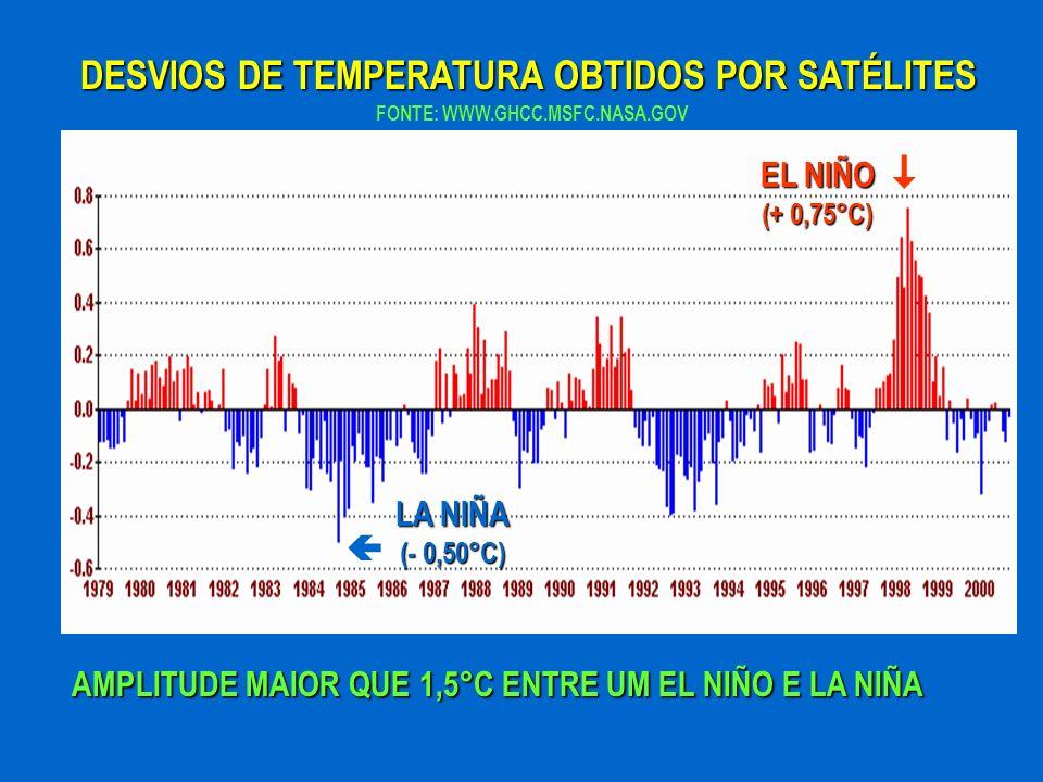  DESVIOS DE TEMPERATURA OBTIDOS POR SATÉLITES EL NIÑO (+ 0,75°C)