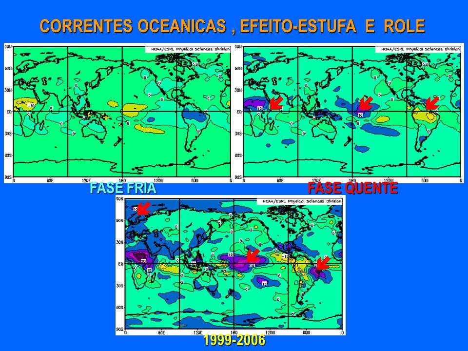 CORRENTES OCEANICAS , EFEITO-ESTUFA E ROLE