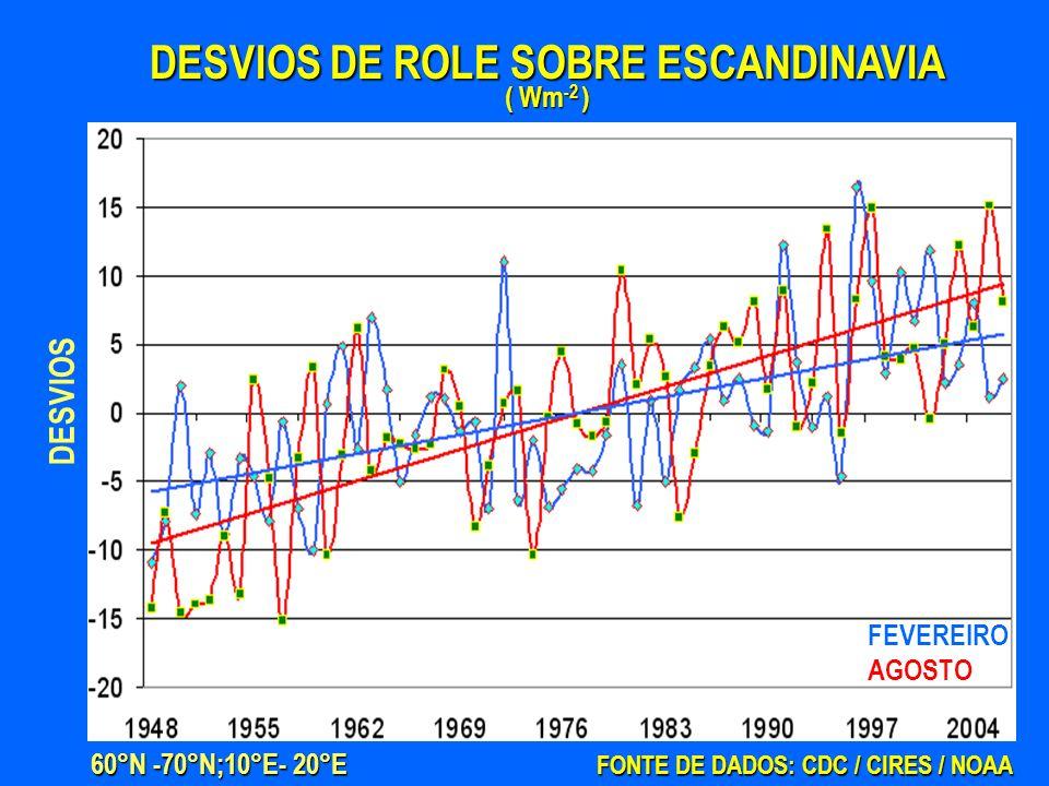 DESVIOS DE ROLE SOBRE ESCANDINAVIA ( Wm-2 )