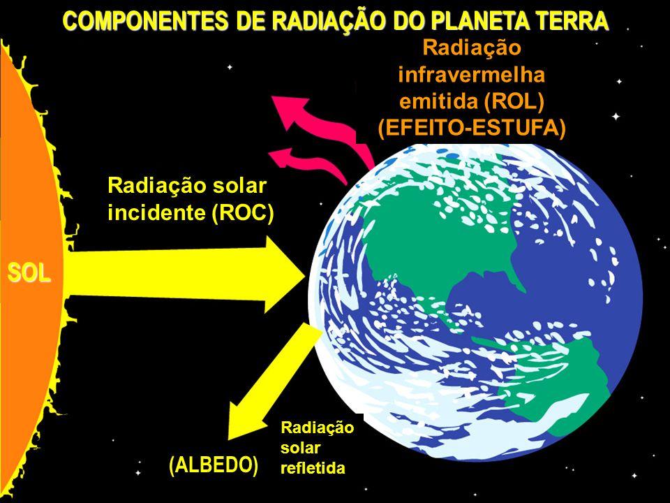 COMPONENTES DE RADIAÇÃO DO PLANETA TERRA