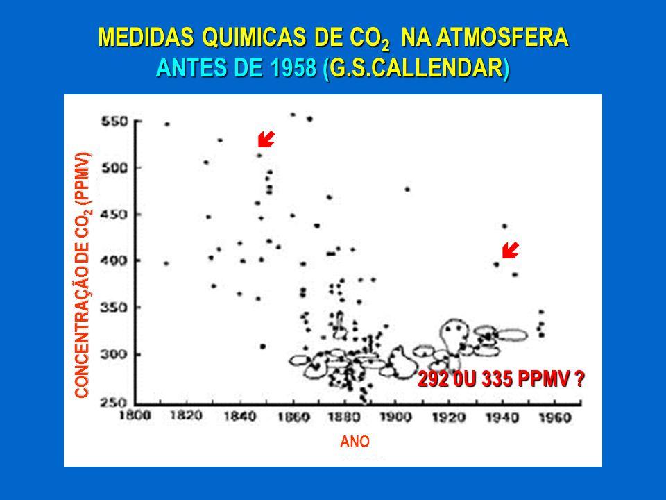 MEDIDAS QUIMICAS DE CO2 NA ATMOSFERA ANTES DE 1958 (G.S.CALLENDAR)