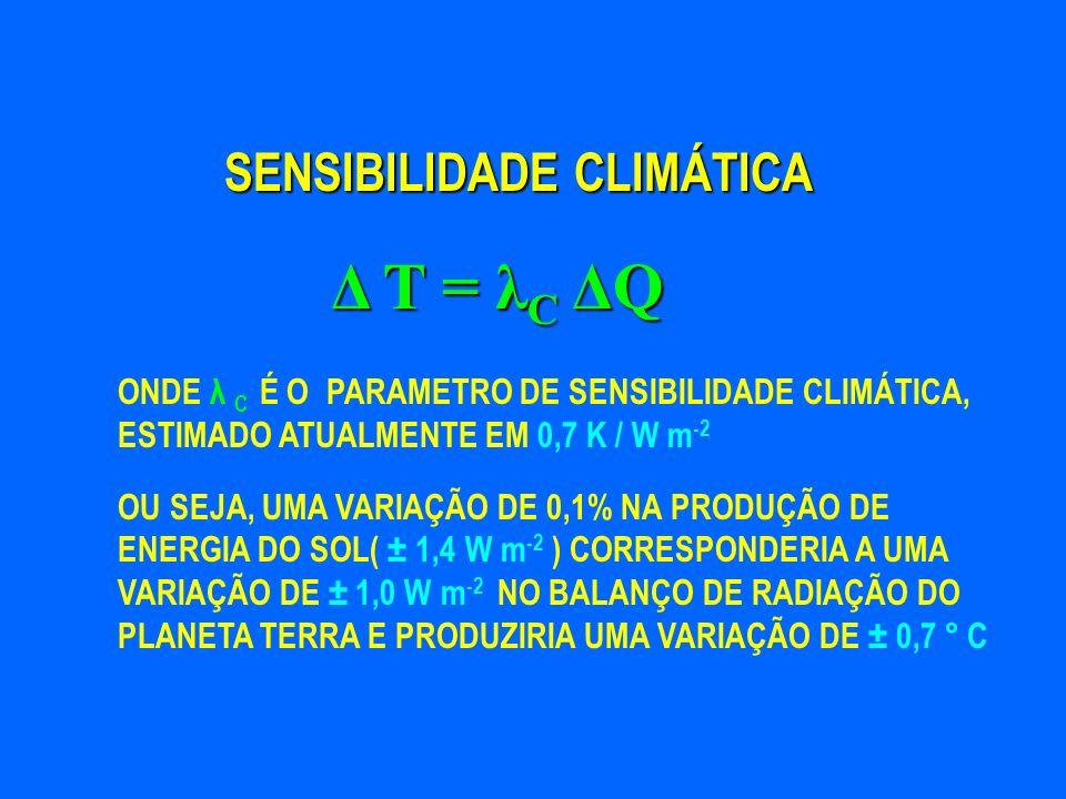 Δ T = λC ΔQ SENSIBILIDADE CLIMÁTICA