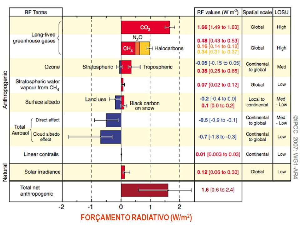 FORÇAMENTO RADIATIVO (W/m2)