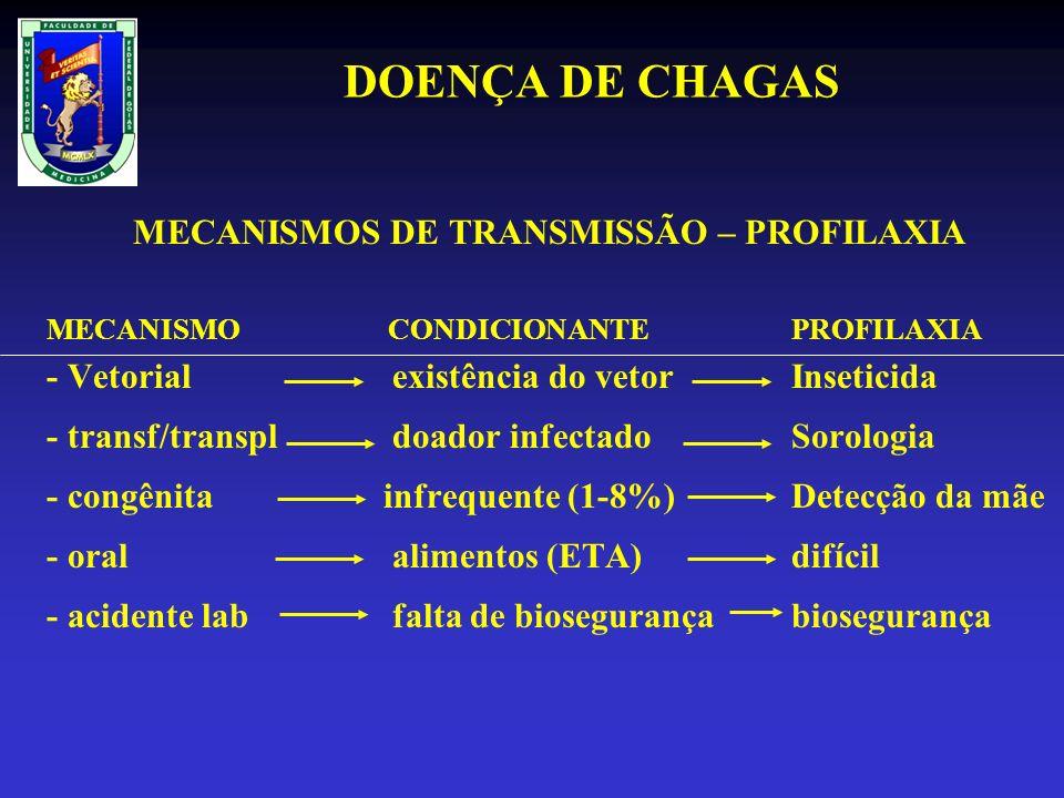 MECANISMOS DE TRANSMISSÃO – PROFILAXIA