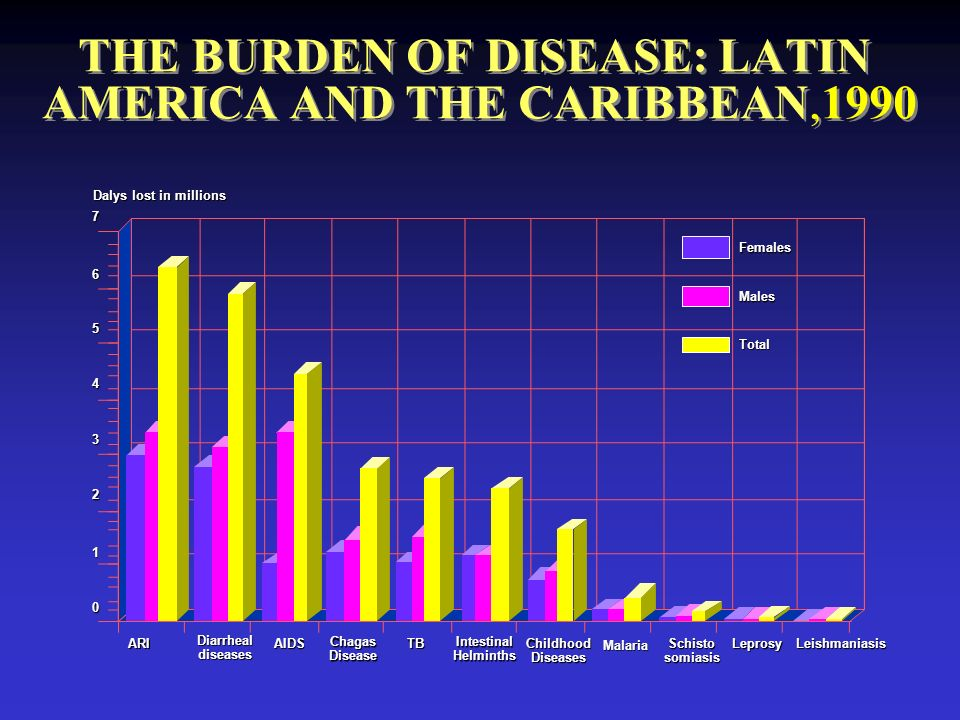 THE BURDEN OF DISEASE: LATIN AMERICA AND THE CARIBBEAN,1990