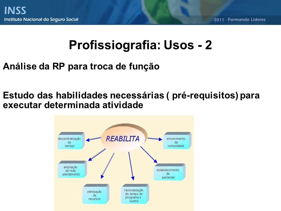 Profissiografia: Usos - 2