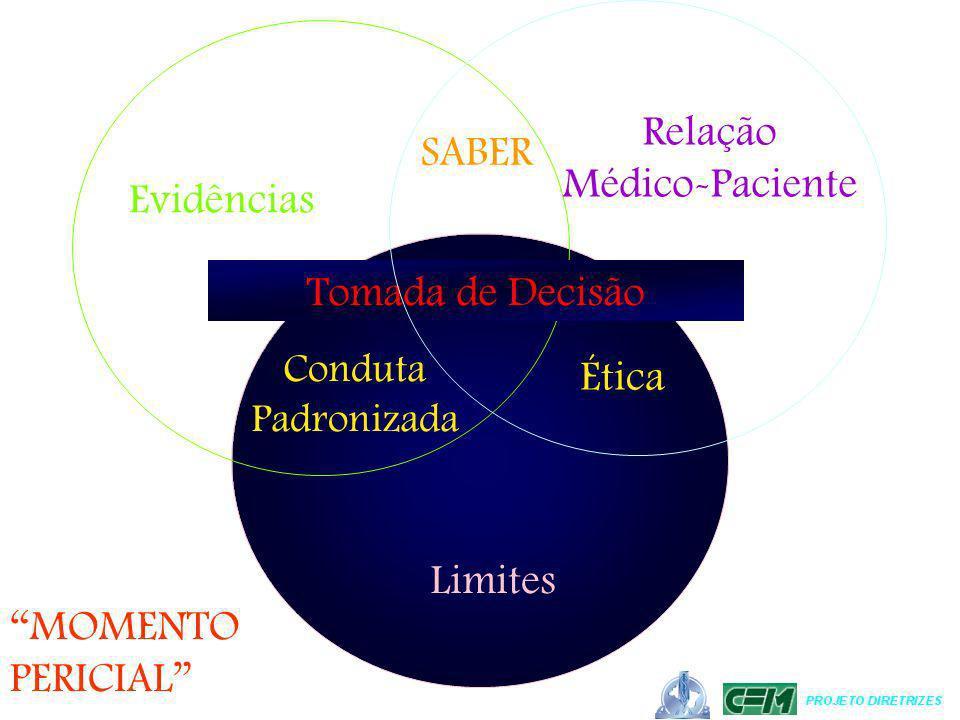 Relação SABER Médico-Paciente Evidências Tomada de Decisão Ética
