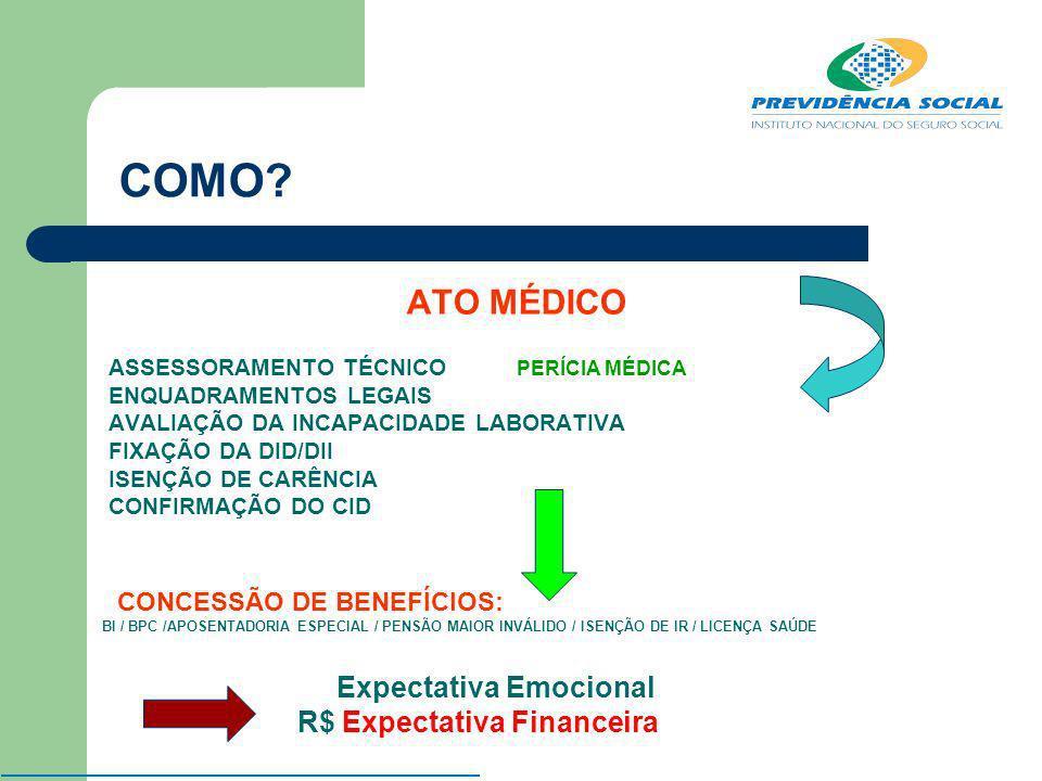 COMO ATO MÉDICO CONCESSÃO DE BENEFÍCIOS:
