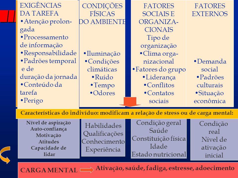 Ativação, saúde, fadiga, estresse, adoecimento
