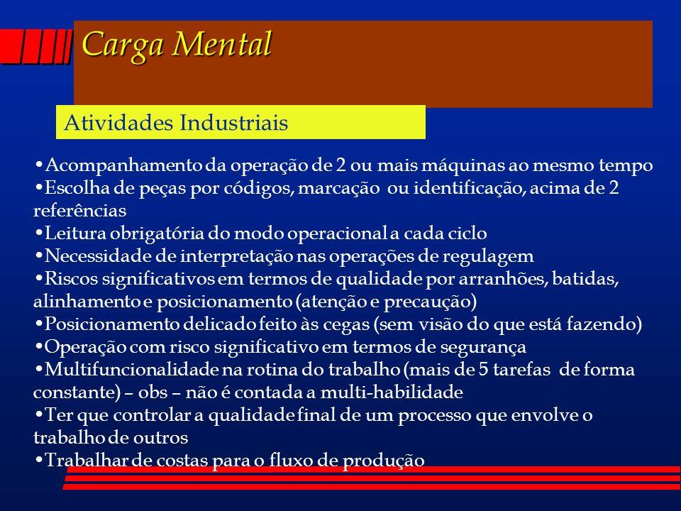 Carga Mental Atividades Industriais