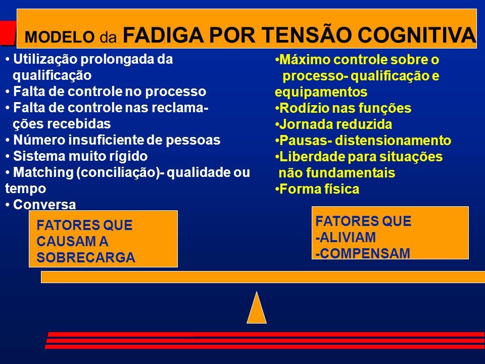 MODELO da FADIGA POR TENSÃO COGNITIVA