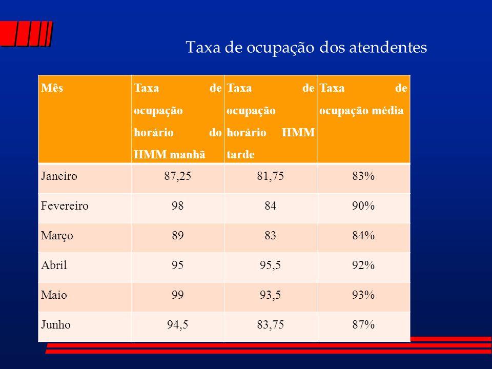 Taxa de ocupação dos atendentes