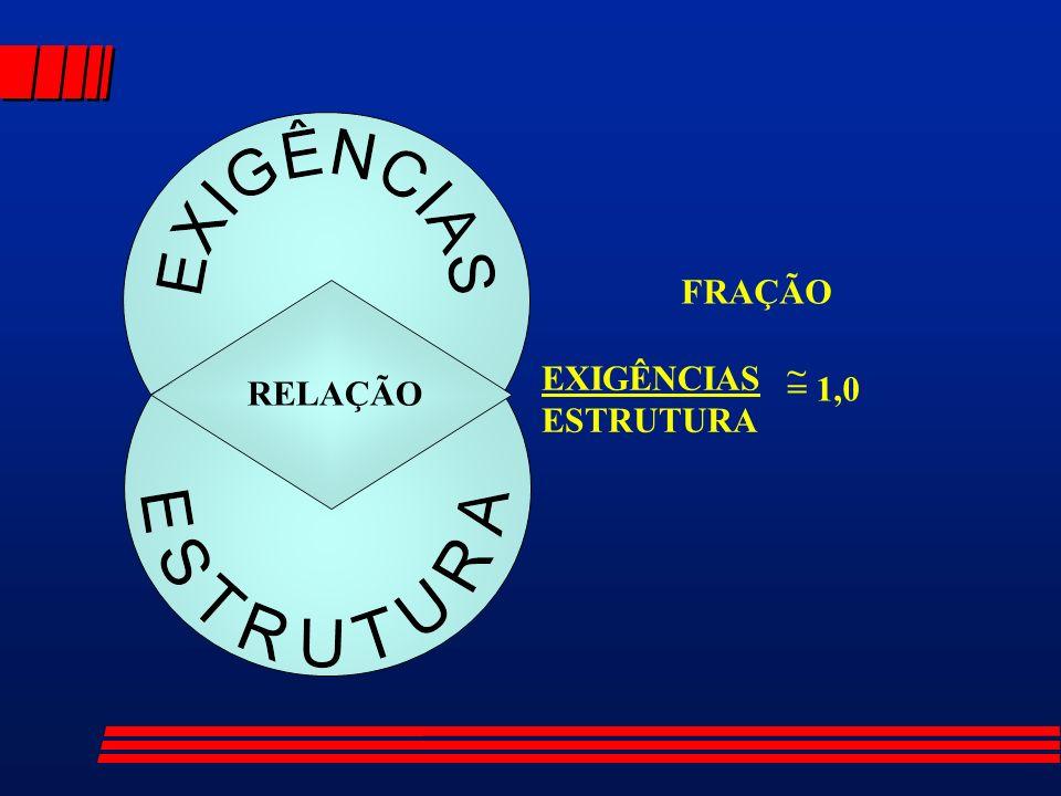RELAÇÃO FRAÇÃO ~ EXIGÊNCIAS ESTRUTURA = 1,0