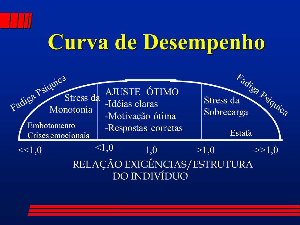 Curva de Desempenho Stress da Monotonia Sobrecarga <1,0 1,0 >1,0