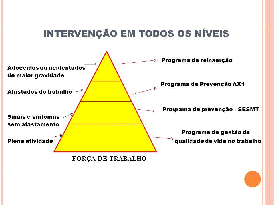 INTERVENÇÃO EM TODOS OS NÍVEIS