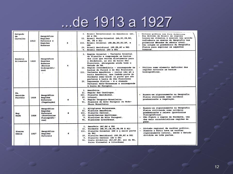 ...de 1913 a 1927
