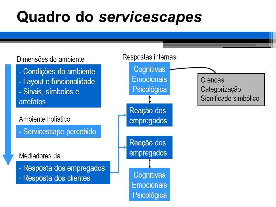 Quadro do servicescapes