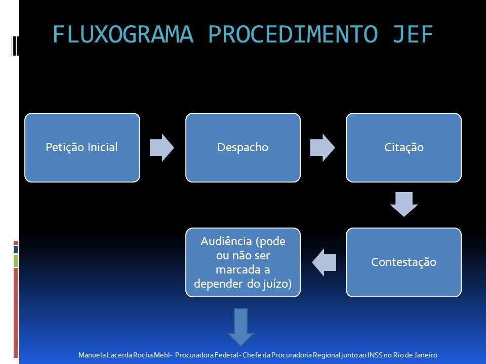 FLUXOGRAMA PROCEDIMENTO JEF