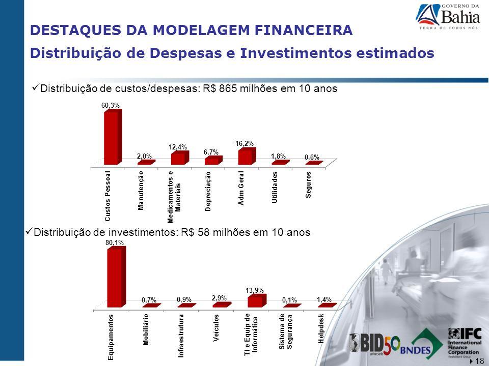 DESTAQUES DA MODELAGEM FINANCEIRA