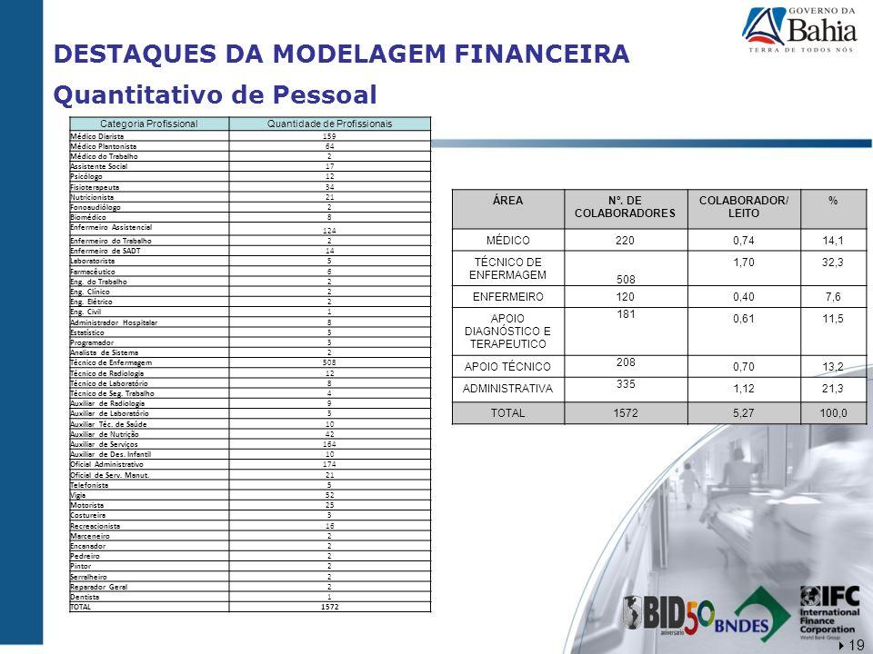 DESTAQUES DA MODELAGEM FINANCEIRA Quantitativo de Pessoal