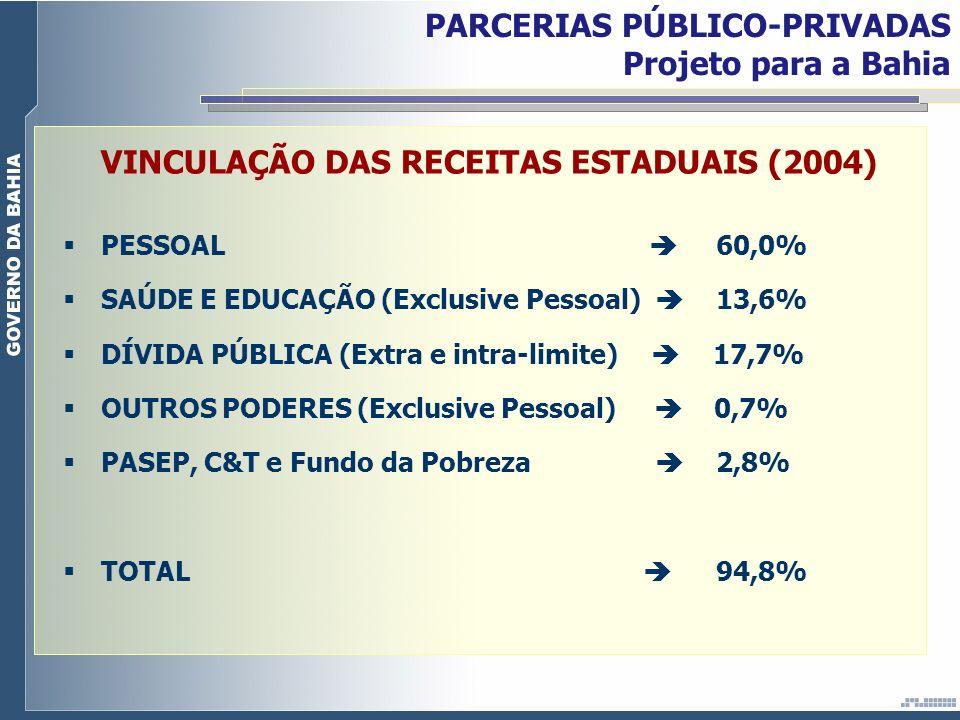 VINCULAÇÃO DAS RECEITAS ESTADUAIS (2004)