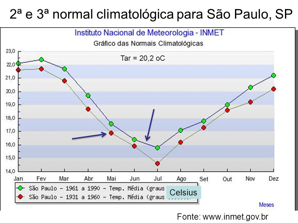 2ª e 3ª normal climatológica para São Paulo, SP