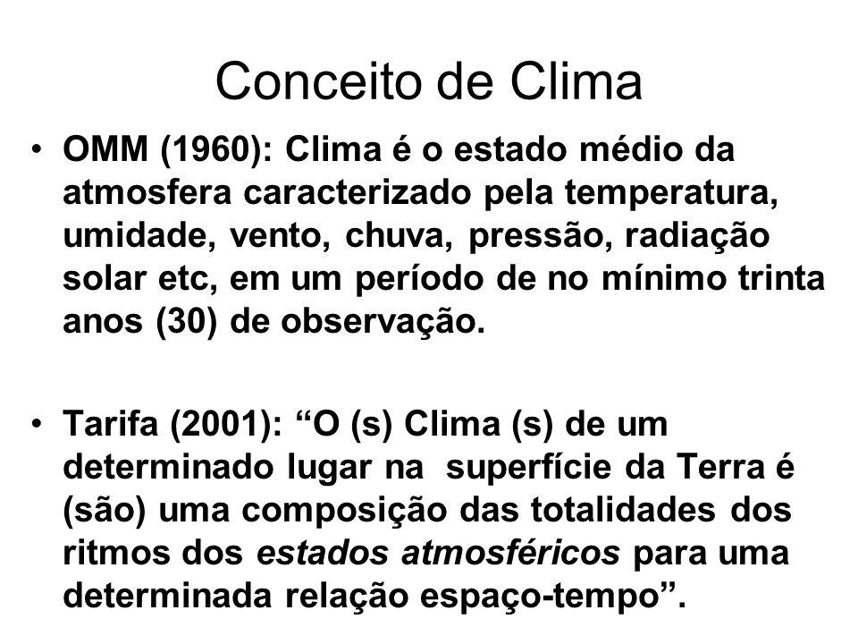 Conceito de Clima