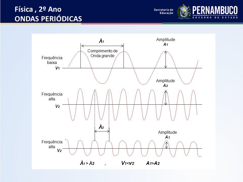 Frequencia e periodo fisica