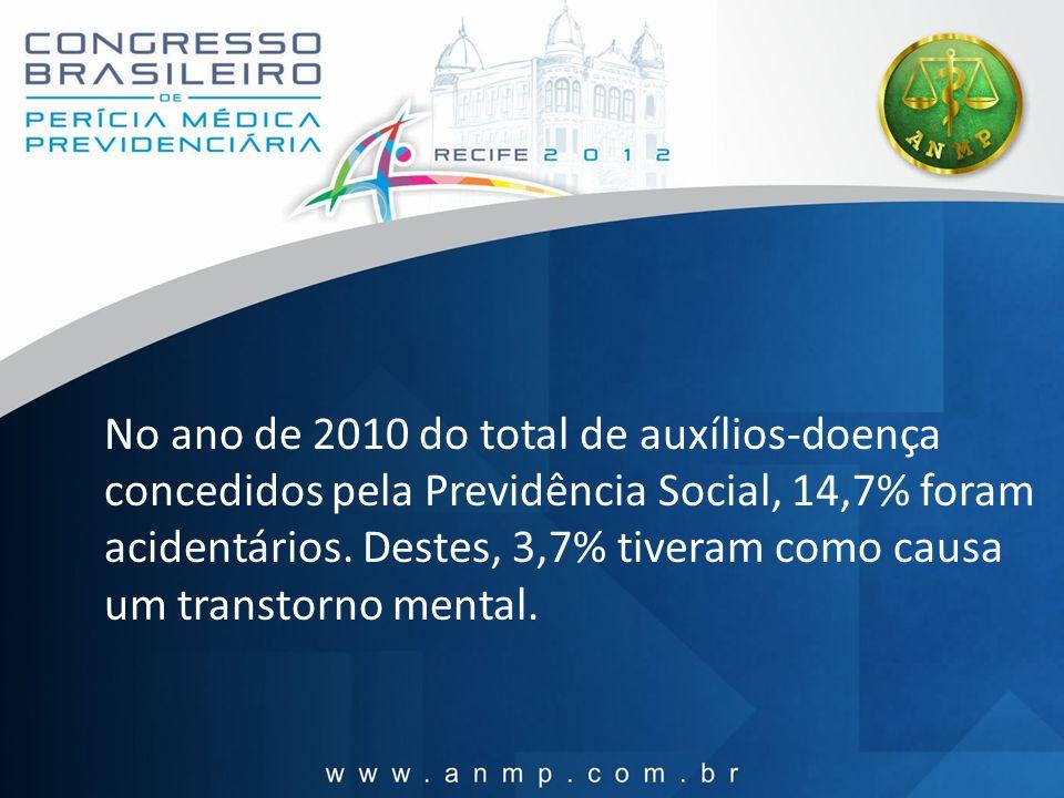 No ano de 2010 do total de auxílios-doença concedidos pela Previdência Social, 14,7% foram acidentários.